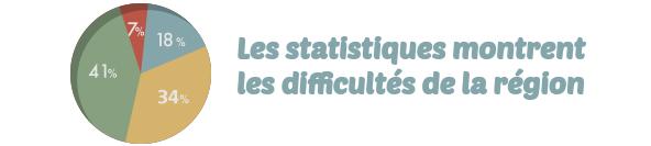 endettement Basse-Normandie