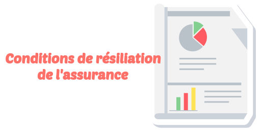 conditions resiliation assurance